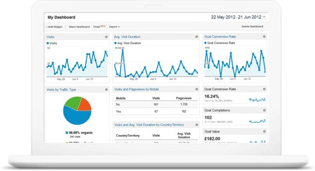Google Analytics Website Costs