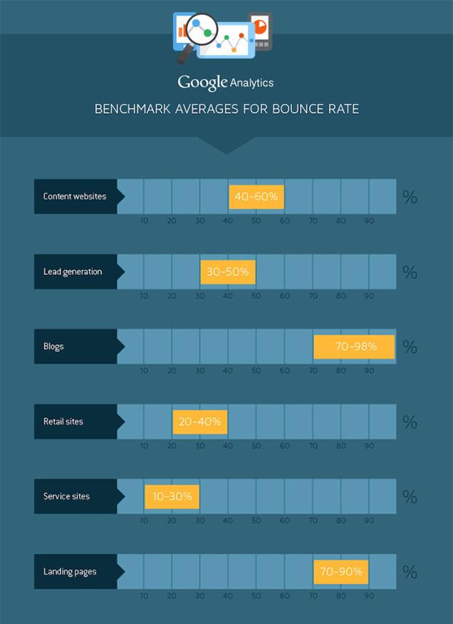 Google Analytics average bounce rates